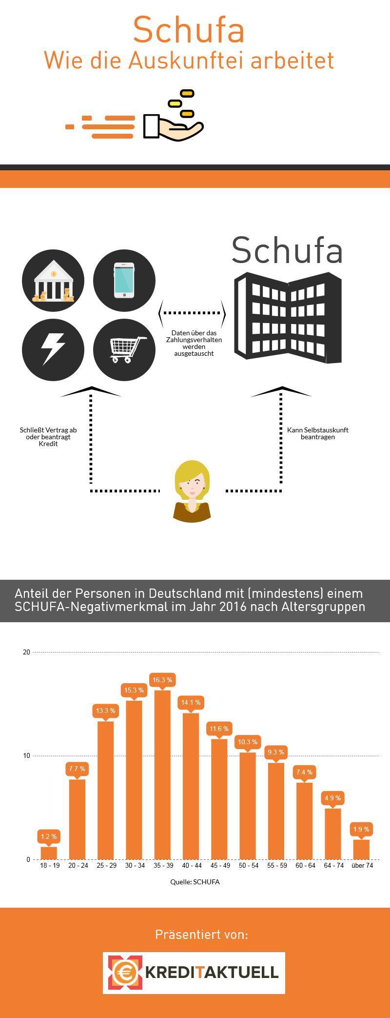 Infografik Wie die Schufa sich ihre Informationen beschafft und der Anteil der Personen mit mindestens einem Schufa-Eintrag, sortiert nach Altersgruppen.